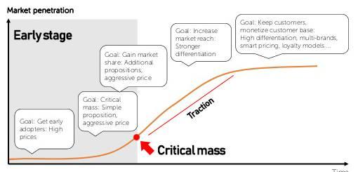 Strategi Usaha Kecil Mencapai Critical Mass